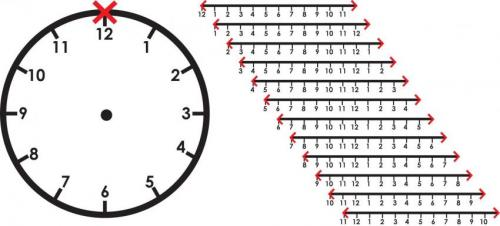 "The telomerator can reformat the ""clockface"" of a synthetic yeast chromosome into 12 unique linear ""timelines,"" or chromosomes of equal length.  Image credit goes to: Courtesy of NYU Langone."