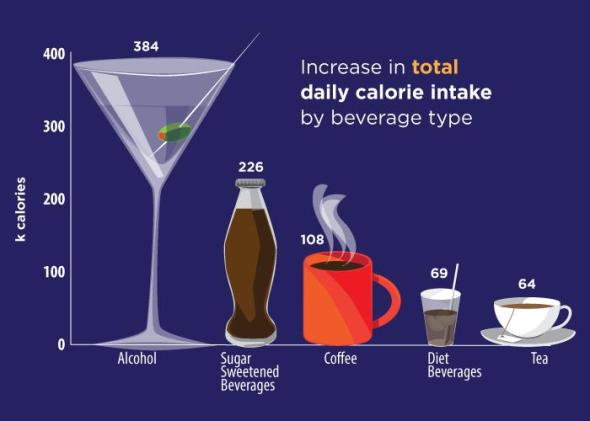 Diet beverage drinkers compensate by eating unhealthy food, study finds
