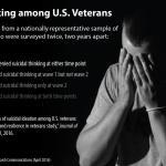 Military sucide