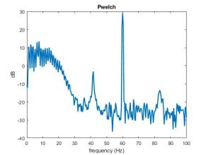 The same signal, but this time the power spectral density is calculated using pwelch