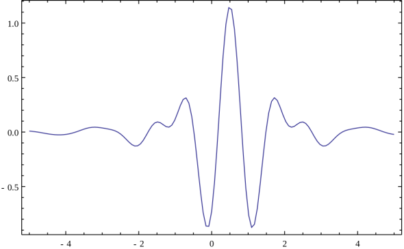 Meyer Mother wavelet