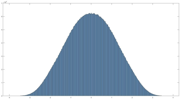 Normally distributed data shown using a histogram plot
