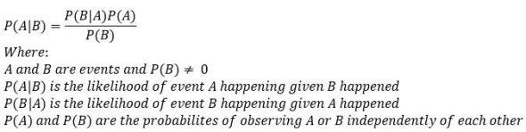 Bayes theorem equation