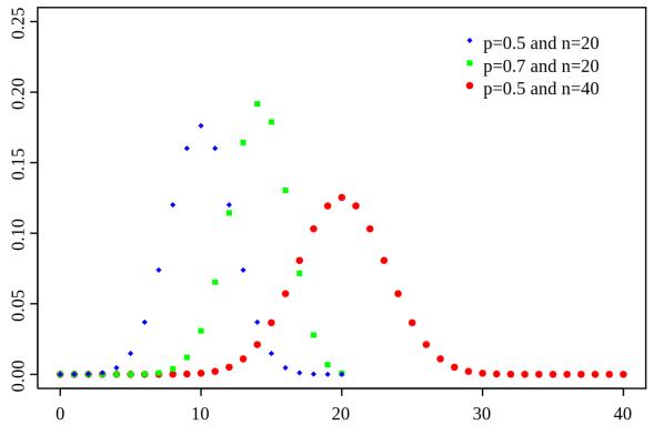 Binomial_distribution plot