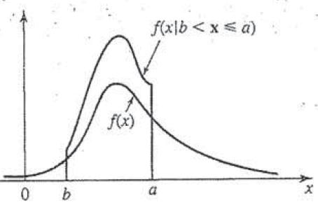 Conditional probability pdf plot