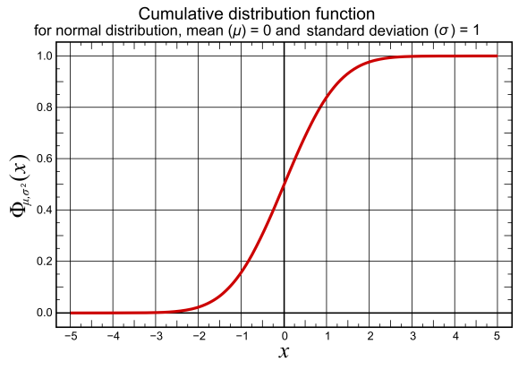 Cumulative_distribution_function_for_gaussian