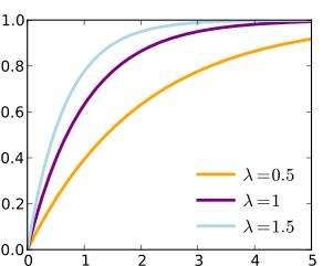 exponential CDF plot