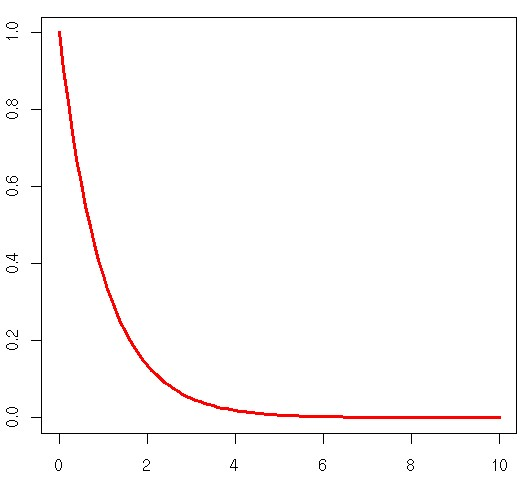 exponential probabilty density function example post