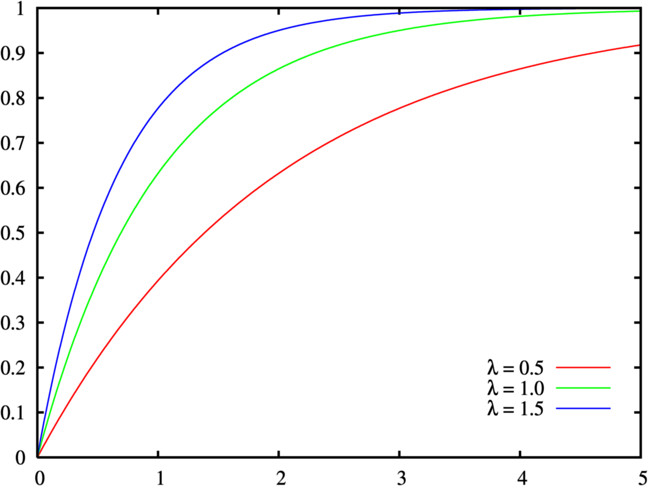 Exponential_distribution_cdf