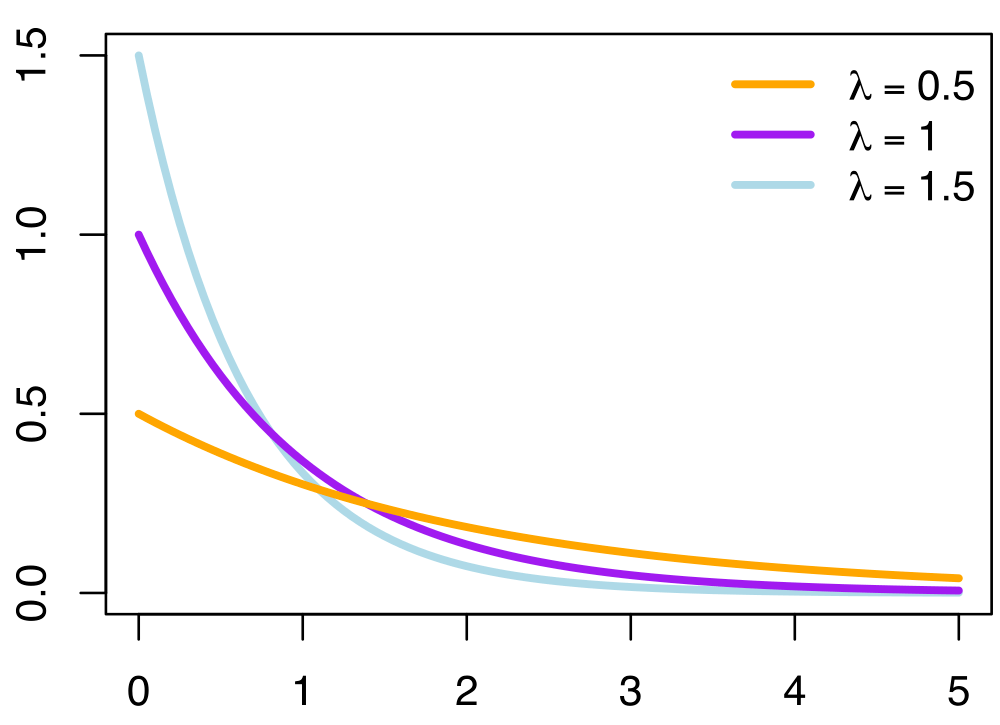 Exponential_probability_density