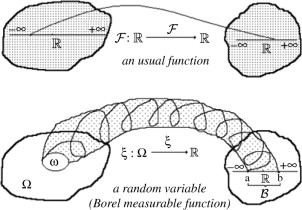 Function of one random variable (Borel)