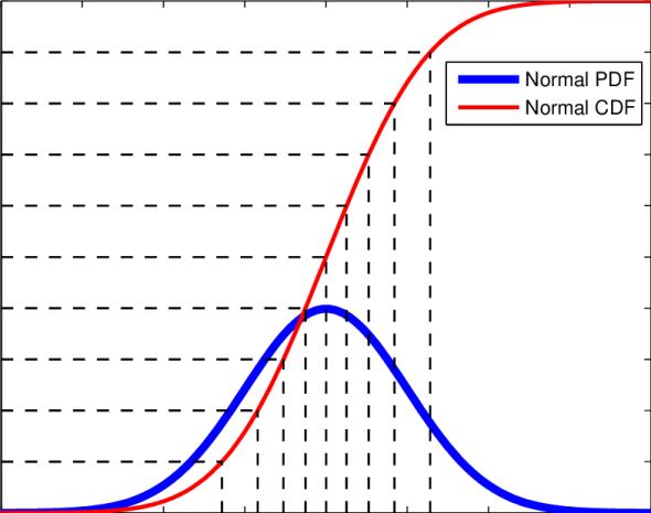 gaussian CDF vs pdf