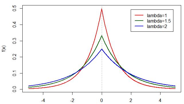 laplace plot
