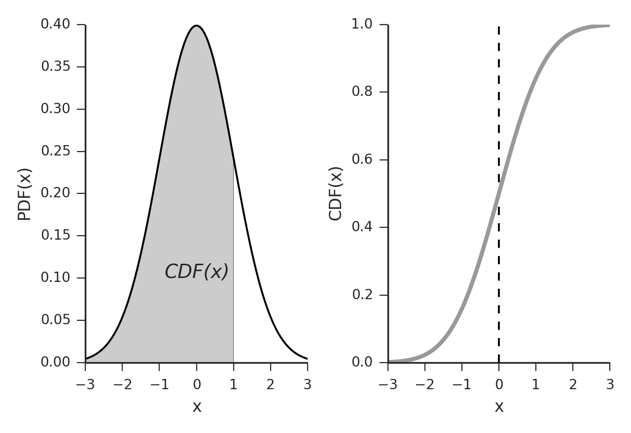 Day #27 : Probability density functions, Part 2  – 365 DoA