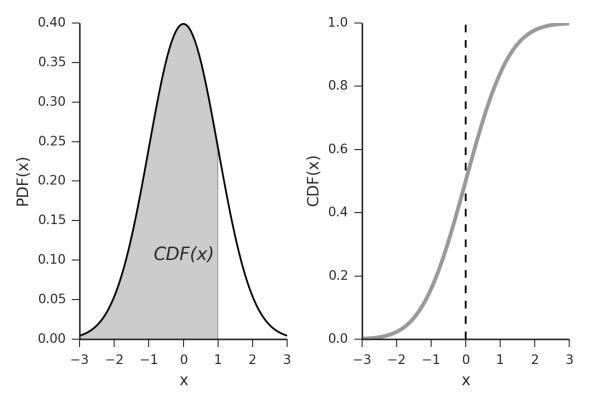 PDF_CDF
