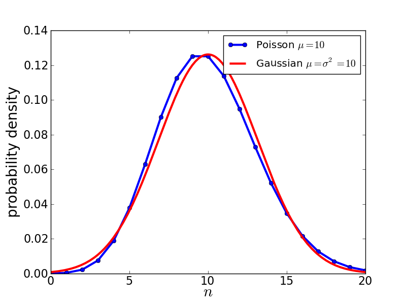 Poisson vs Gaussian
