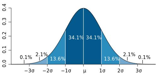 Standard_deviation
