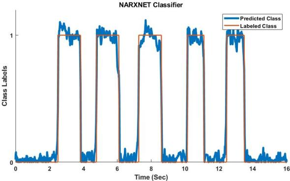 NARXNET Classifier-Raw out