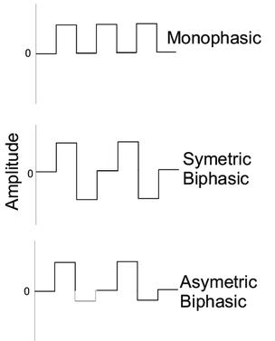 electrical stimulation waveforms