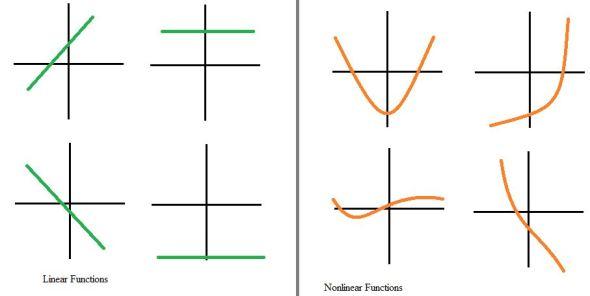 Linear vs nonlinear functions