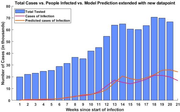 The blue bars show the total number of people tested, while the purple line is the measured number of infected and the orange is the predicted number of infected.