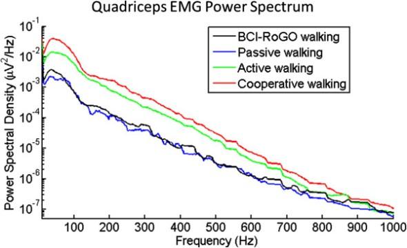 Power spectral density EMG