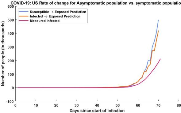 Here we have my estimated exposed population vs the measured infected population, the exposed population is calculated two ways, the first using our susceptible population dynamics (blue) and the second is using our measured infected rate (orange). This is compared to our measured infected since we would expect to see a much higher exposed (asymptomatic) population than infected (symptomatic) population, which we do.